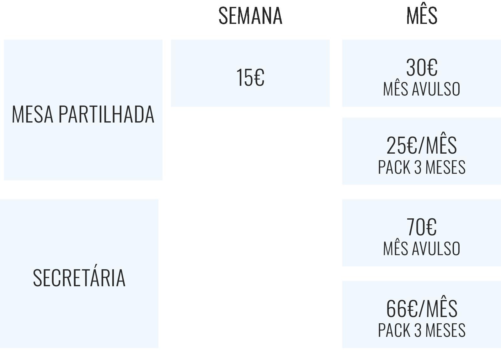 Preçário: mesa partilhada: 15€/semana, 30€/mês avulso, 25€/mês pacote 3 meses; secretária individual: 70€/mês avulso, 66€/mês pacote 3 meses
